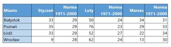 Suma opadów w litrach wody na metr kwadratowy w okresie styczeń-marzec 2020 oraz norma miesięczna opadów w latach 1971-2000 dla wybranych miast Polski