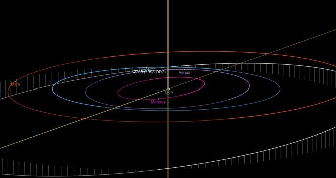 Odległość między Ziemią (niebieski) a asteroidą (biała)
