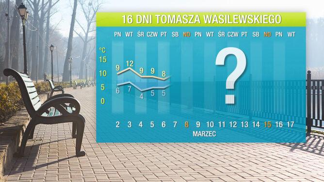 Prognoza pogody na 16 dni: <br />ani jednego mroźnego dnia