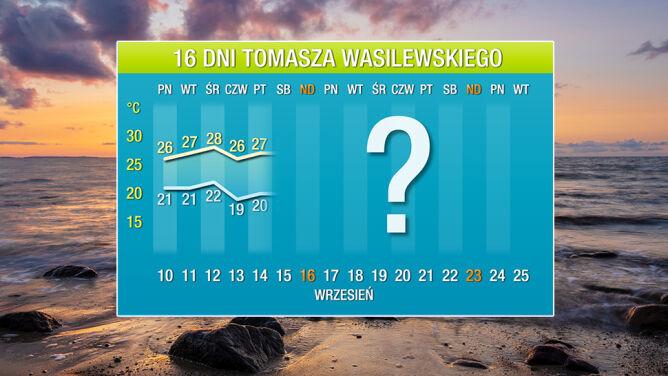 Pogoda na 16 dni: nie ma miejsca na jesień